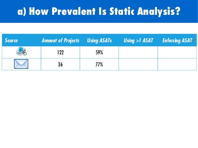 Source Amount of Projects Using ASATs Using >1 ASAT Enforcing ASAT 122 59% 23% - 36 77% 36% 36% a) How Prevalent Is Static...