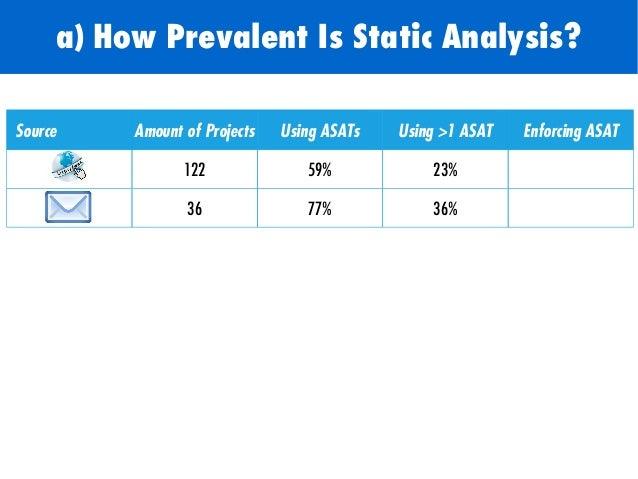 Source Amount of Projects Using ASATs Using >1 ASAT Enforcing ASAT 122 59% 23% - 36 77% 36% 36% Moritz Beller, Radjino Bho...