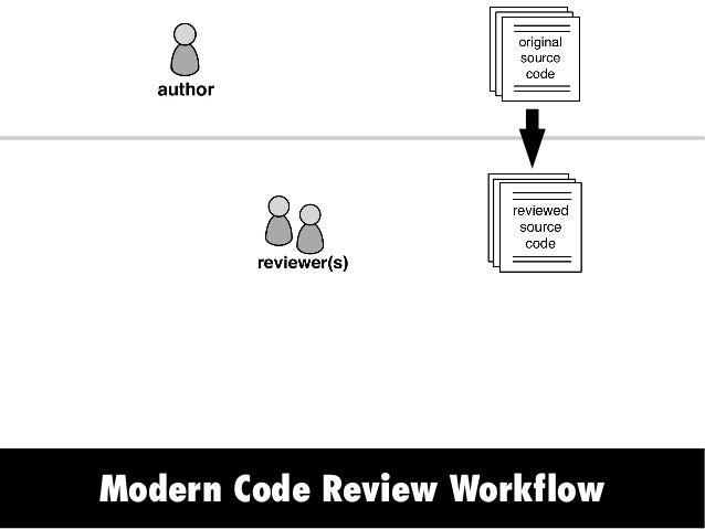 Modern Code Review Workflow