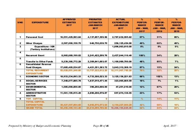 Prepared by Ministry of Budget and Economic Planning Page 10 of 46 April, 2017` S/NO EXPENDITURE APPROVED ESTIMATES 2017 P...