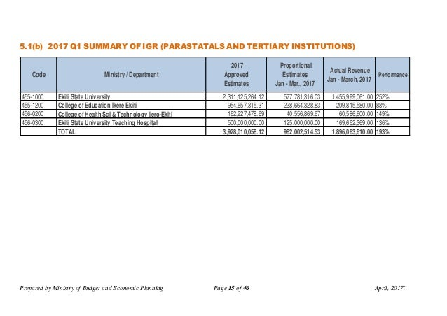 Prepared by Ministry of Budget and Economic Planning Page 15 of 46 April, 2017` 5.1(b) 2017 Q1 SUMMARY OF IGR (PARASTATALS...