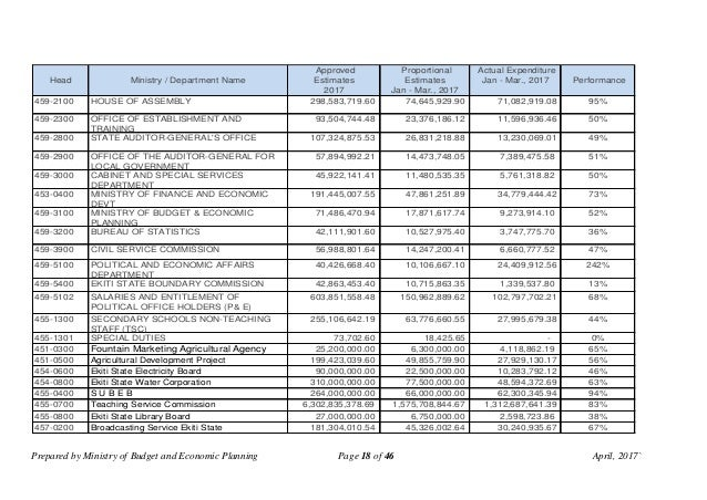 Prepared by Ministry of Budget and Economic Planning Page 18 of 46 April, 2017` Head Ministry / Department Name Approved E...