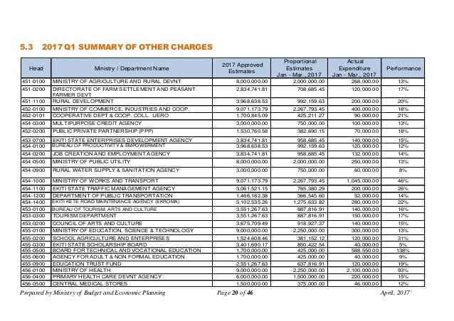 Prepared by Ministry of Budget and Economic Planning Page 20 of 46 April, 2017` 5.3 2017 Q1 SUMMARY OF OTHER CHARGES Head ...