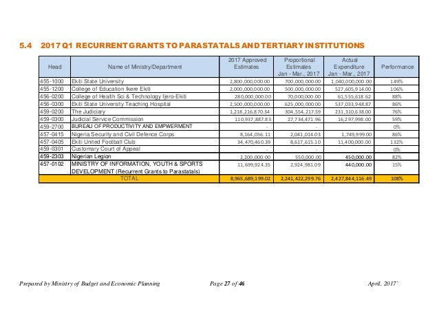 Prepared by Ministry of Budget and Economic Planning Page 27 of 46 April, 2017` 5.4 2017 Q1 RECURRENT GRANTS TO PARASTATAL...