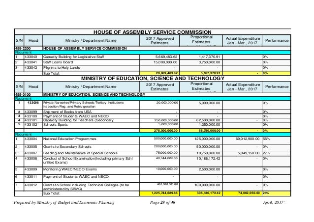 Prepared by Ministry of Budget and Economic Planning Page 29 of 46 April, 2017` S/N Head Ministry / Department Name 2017 A...