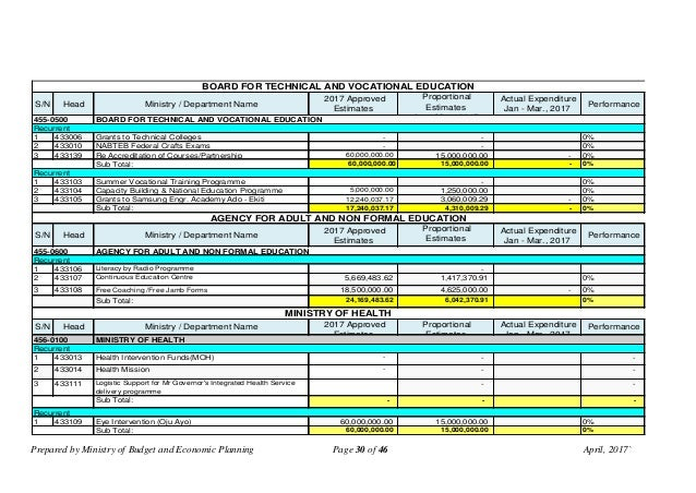 Prepared by Ministry of Budget and Economic Planning Page 30 of 46 April, 2017` S/N Head Ministry / Department Name 2017 A...