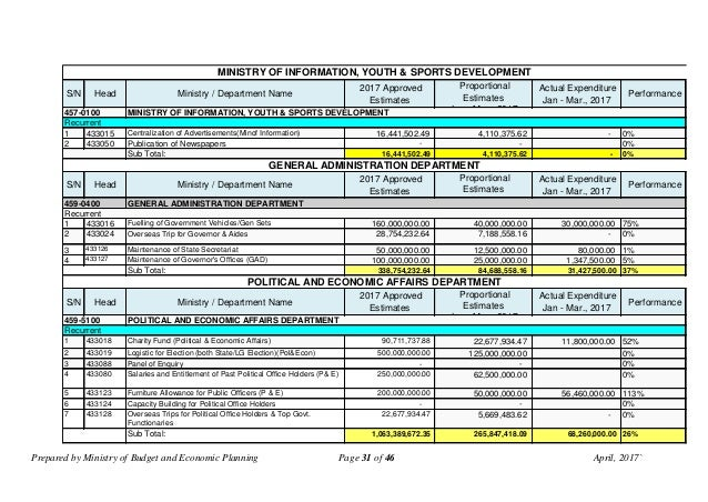 Prepared by Ministry of Budget and Economic Planning Page 31 of 46 April, 2017` S/N Head Ministry / Department Name 2017 A...
