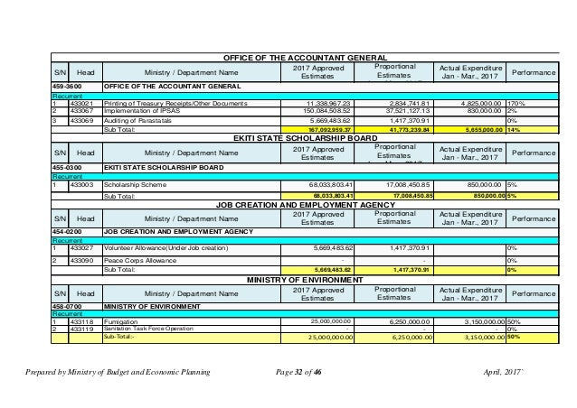 Prepared by Ministry of Budget and Economic Planning Page 32 of 46 April, 2017` S/N Head Ministry / Department Name 2017 A...