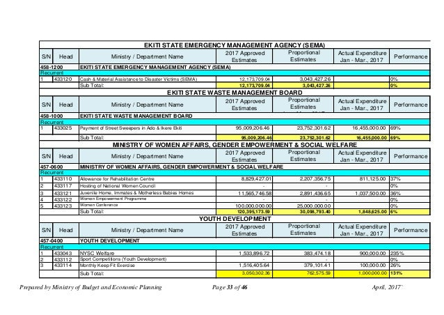Prepared by Ministry of Budget and Economic Planning Page 33 of 46 April, 2017` S/N Head Ministry / Department Name 2017 A...