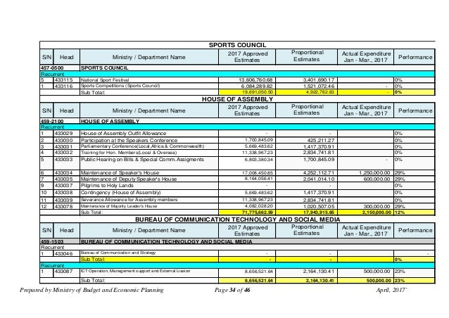 Prepared by Ministry of Budget and Economic Planning Page 34 of 46 April, 2017` S/N Head Ministry / Department Name 2017 A...