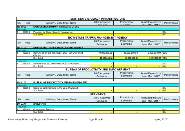 Prepared by Ministry of Budget and Economic Planning Page 36 of 46 April, 2017` S/N Head Ministry / Department Name 2017 A...