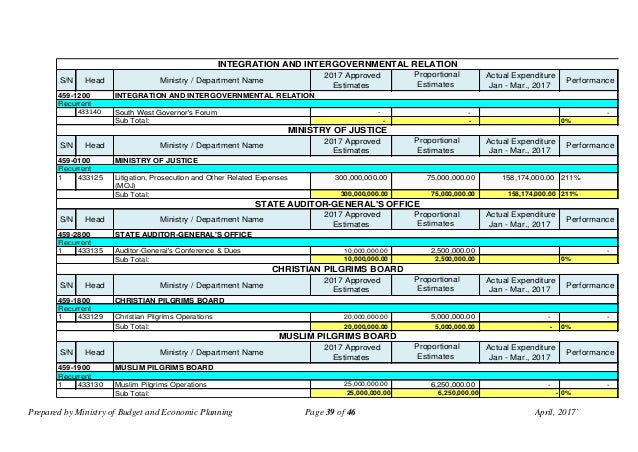 Prepared by Ministry of Budget and Economic Planning Page 39 of 46 April, 2017` S/N Head Ministry / Department Name 2017 A...