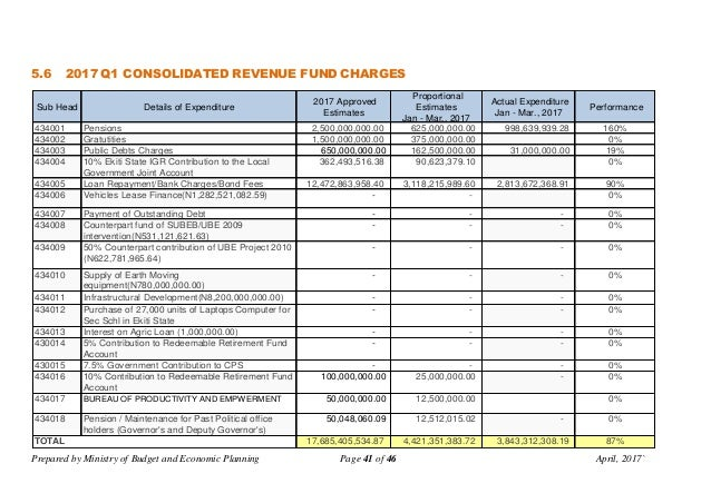 Prepared by Ministry of Budget and Economic Planning Page 41 of 46 April, 2017` 5.6 2017 Q1 CONSOLIDATED REVENUE FUND CHAR...
