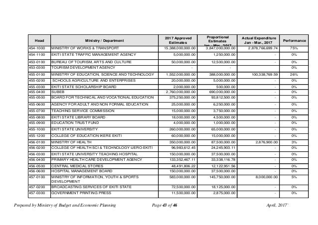 Prepared by Ministry of Budget and Economic Planning Page 43 of 46 April, 2017` Head Ministry / Department 2017 Approved E...