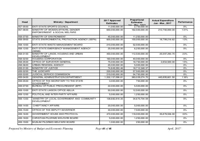 Prepared by Ministry of Budget and Economic Planning Page 44 of 46 April, 2017` Head Ministry / Department 2017 Approved E...