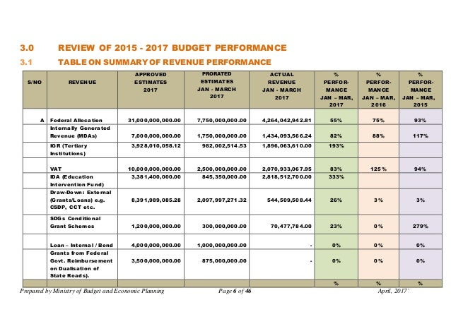 Prepared by Ministry of Budget and Economic Planning Page 6 of 46 April, 2017` 3.0 REVIEW OF 2015 - 2017 BUDGET PERFORMANC...