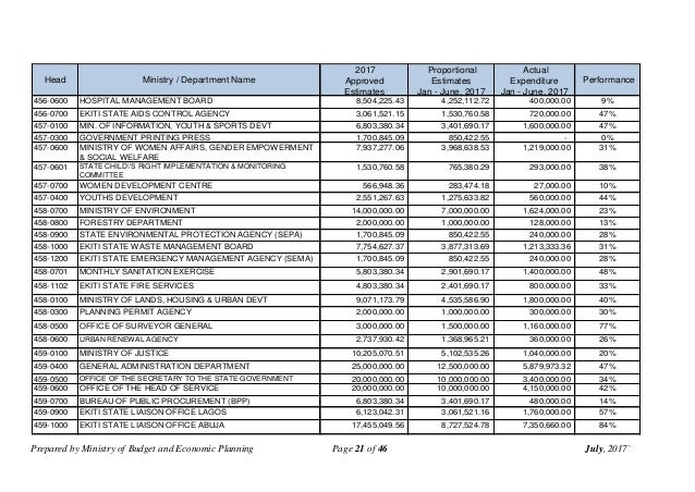 Prepared by Ministry of Budget and Economic Planning Page 21 of 46 July, 2017` Head Ministry / Department Name 2017 Approv...