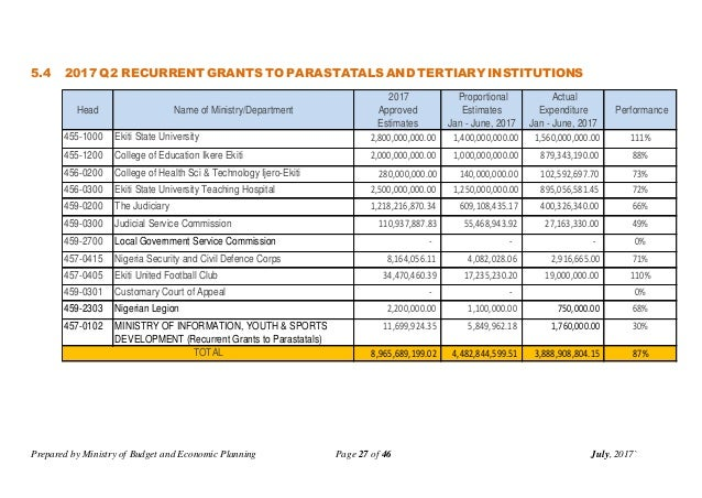 Prepared by Ministry of Budget and Economic Planning Page 27 of 46 July, 2017` 5.4 2017 Q2 RECURRENT GRANTS TO PARASTATALS...