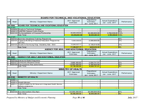 Prepared by Ministry of Budget and Economic Planning Page 30 of 46 July, 2017` S/N Head Ministry / Department Name 2017 Ap...