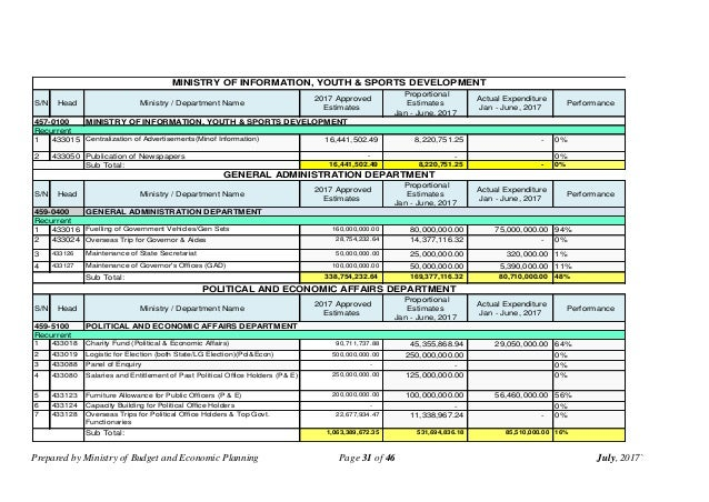 Prepared by Ministry of Budget and Economic Planning Page 31 of 46 July, 2017` S/N Head Ministry / Department Name 2017 Ap...