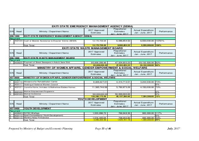 Prepared by Ministry of Budget and Economic Planning Page 33 of 46 July, 2017` S/N Head Ministry / Department Name 2017 Ap...