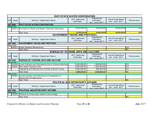 Prepared by Ministry of Budget and Economic Planning Page 38 of 46 July, 2017` S/N Head Ministry / Department Name 2017 Ap...