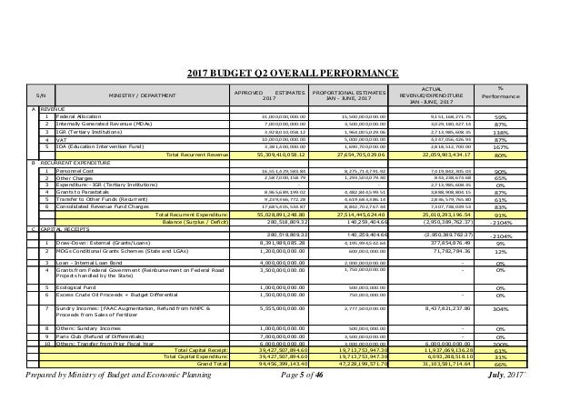 Prepared by Ministry of Budget and Economic Planning Page 5 of 46 July, 2017` 2017 BUDGET Q2 OVERALL PERFORMANCE MINISTRY ...