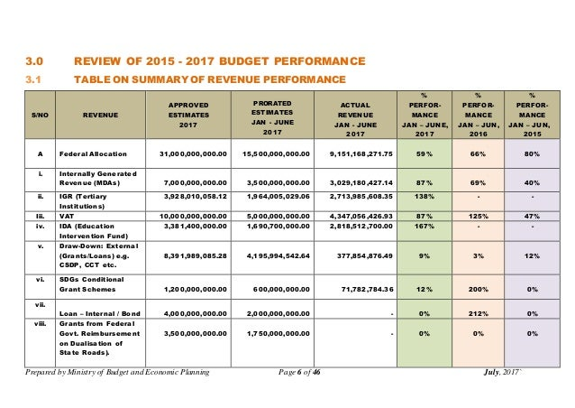 Prepared by Ministry of Budget and Economic Planning Page 6 of 46 July, 2017` 3.0 REVIEW OF 2015 - 2017 BUDGET PERFORMANCE...