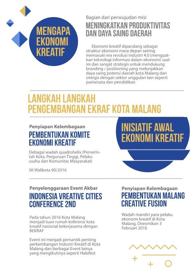 2017 BUKU EKRAF sub sektor Aplikasi dan Game Kota Malang