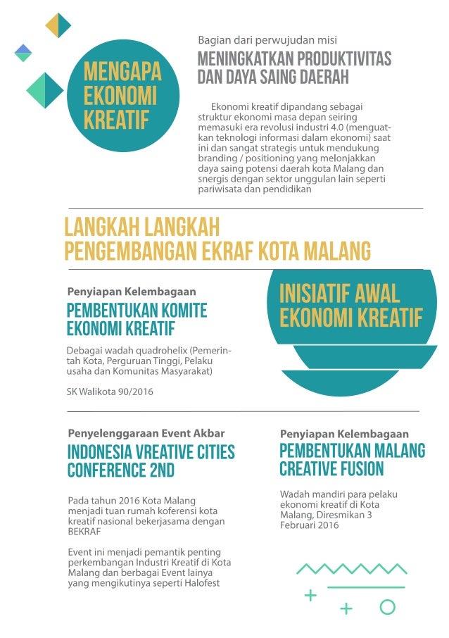 BUKU EKRAF sub sektor Film, Video, Animasi Kota Malang
