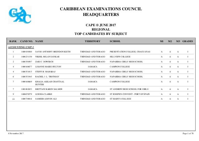 CARIBBEAN EXAMINATIONS COUNCIL HEADQUARTERS CAPE � JUNE 2017 REGIONAL TOP CANDIDATES BY SUBJECT TERRITORY SCHOOLRANK GRADE...