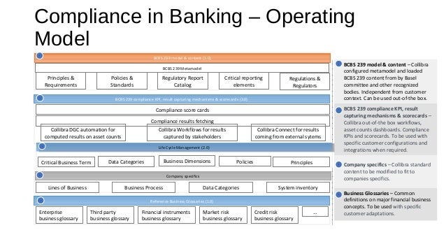 compliance in banking This non-profit customer profile form allows a bank to build its initial risk profile of a non-profit customer in conformance with bsa requirements, at account opening filed under: compliance.