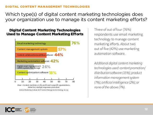 2017 Content Management And Strategy Survey