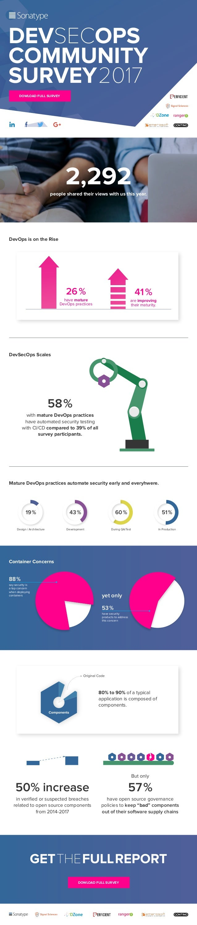 DOWLOAD FULL SURVEY DOWLOAD FULL SURVEY 41% are improving their maturity. 26% have mature DevOps practices 2,292people s...