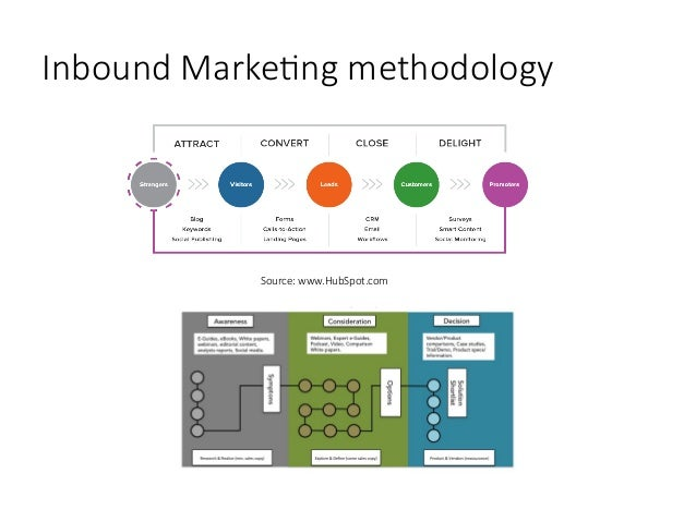 Marketing Strategy & Planning Templates