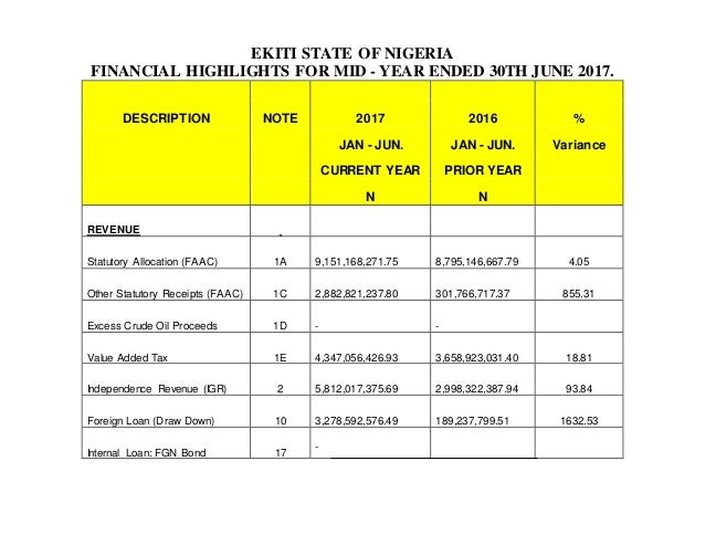 EKITI STATE OF NIGERIA FINANCIAL HIGHLIGHTS FOR MID - YEAR ENDED 30TH JUNE 2017. DESCRIPTION NOTE 2017 2016 % JAN - JUN. J...