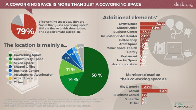 First results of the 2017 Global Coworking Survey Slide 3