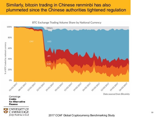 Cryptocurrency trading volume by national currency