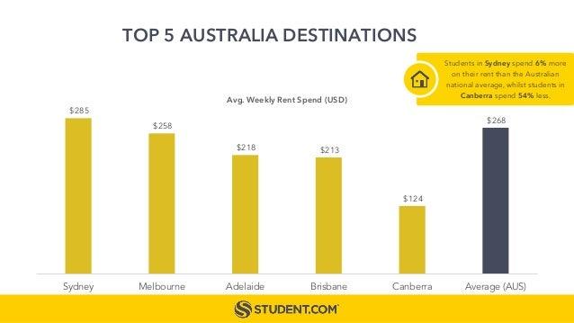 $285 $258 $218 $213 $124 $268 Sydney Melbourne Adelaide Brisbane Canberra Average (AUS) Avg. Weekly Rent Spend (USD) TOP 5...