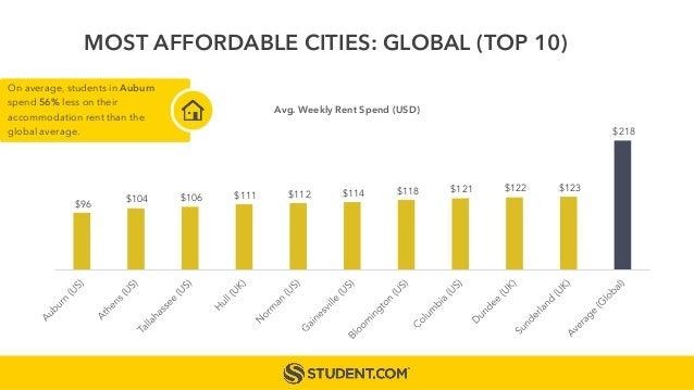 $96 $104 $106 $111 $112 $114 $118 $121 $122 $123 $218 Avg. Weekly Rent Spend (USD) MOST AFFORDABLE CITIES: GLOBAL (TOP 10)...