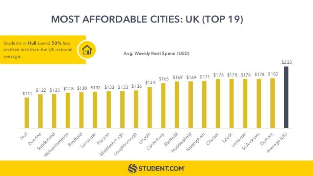 MOST AFFORDABLE CITIES: UK (TOP 19) $111 $122 $123 $128 $130 $132 $133 $133 $136 $149 $163 $169 $169 $171 $178 $178 $178 $...