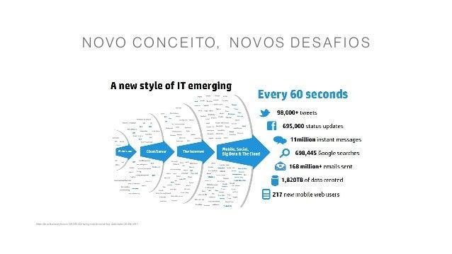 NOVO CONCEITO, NOVO S D ESAFIOS https://practicalanalytics.co/2012/10/22/sizing-mobile-social-big-data-stats/ 26/06/2017