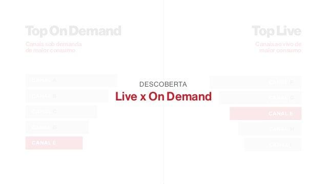 """Análise2 Somar o consumo de live e on demand de cada mês e ver quais canais têm sempre o maior consumo """"total"""""""