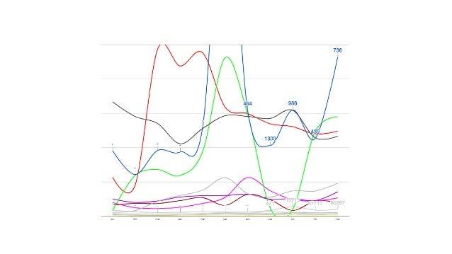 """Análise3 Um """"mix"""" das manipulações anteriores: Somar o consumo de live e on demand de cada mês e ver quais canais têm maio..."""