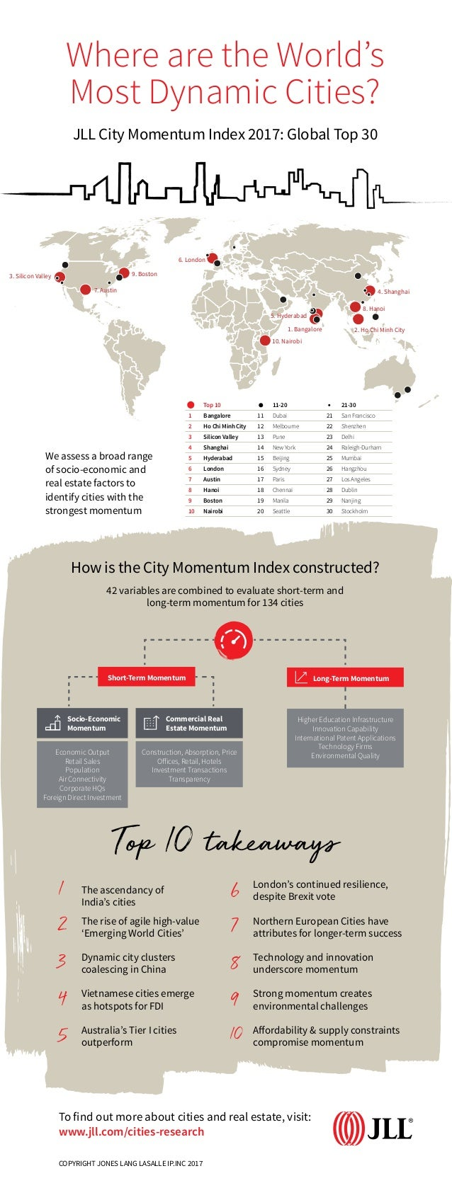 Where are the World's Most Dynamic Cities? JLL City Momentum Index 2017: Global Top 30 We assess a broad range of socio-ec...