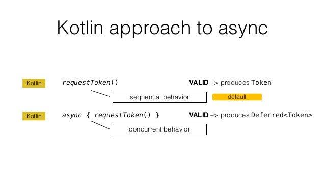 Kotlin approach to async requestToken() VALID –> produces Token async { requestToken() } VALID –> produces Deferred<Token>...