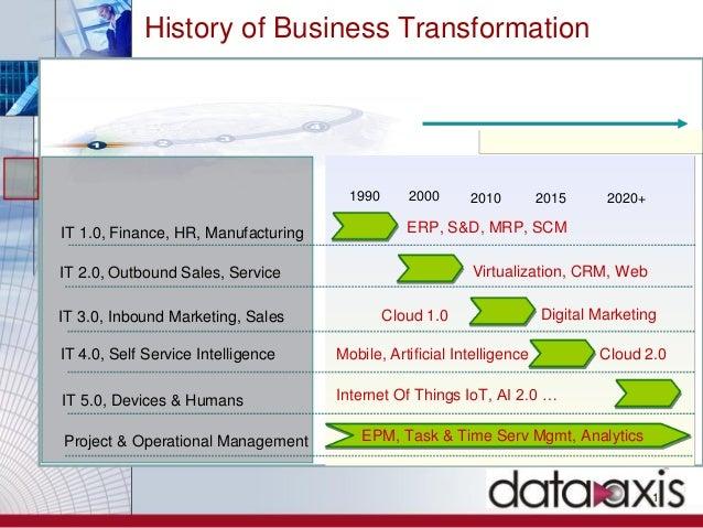 History of Business Transformation 1 ERP, S&D, MRP, SCM Virtualization, CRM, Web Digital Marketing IT 1.0, Finance, HR, Ma...