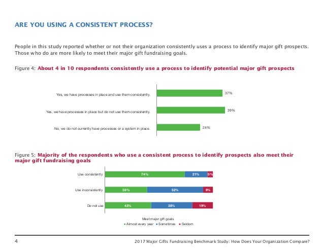 4 2017 Major Gifts Fundraising Benchmark Study: How Does Your Organization Compare? People in this study reported whether ...