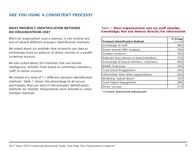52017 Major Gifts Fundraising Benchmark Study: How Does Your Organization Compare? ARE YOU USING A CONSISTENT PROCESS? WHA...