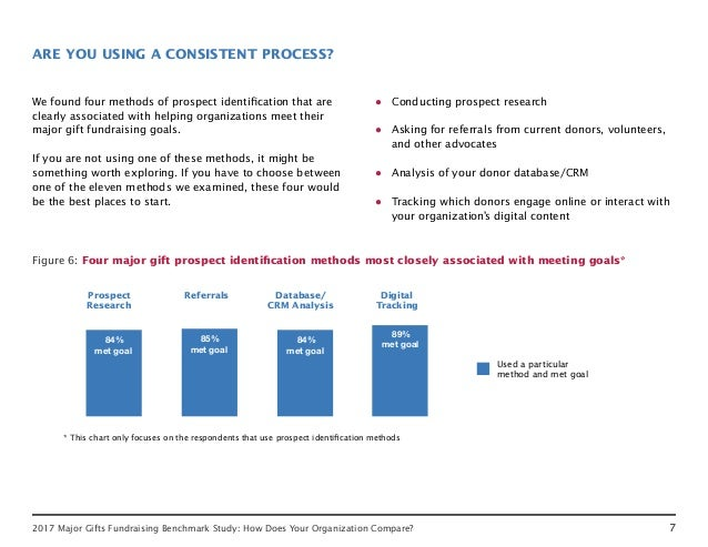 72017 Major Gifts Fundraising Benchmark Study: How Does Your Organization Compare? ARE YOU USING A CONSISTENT PROCESS? We ...